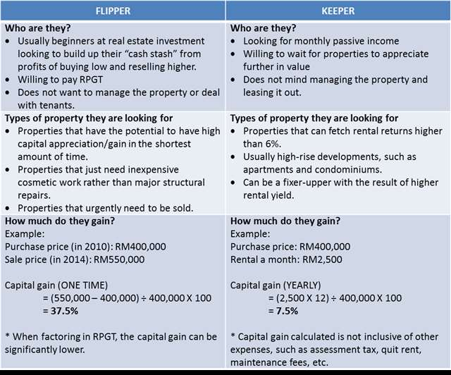 Are You a Property Flipper or Keeper
