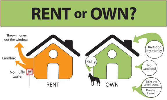 Changing Your Mind About Renting A Property