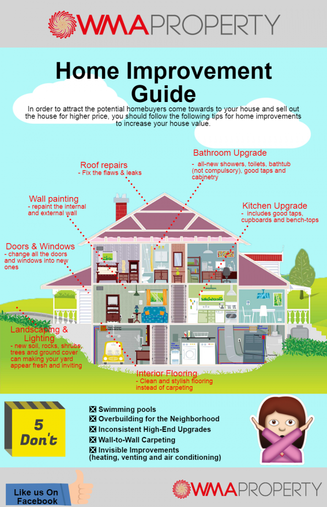 Infographic Home Improvement Guide Wma Property