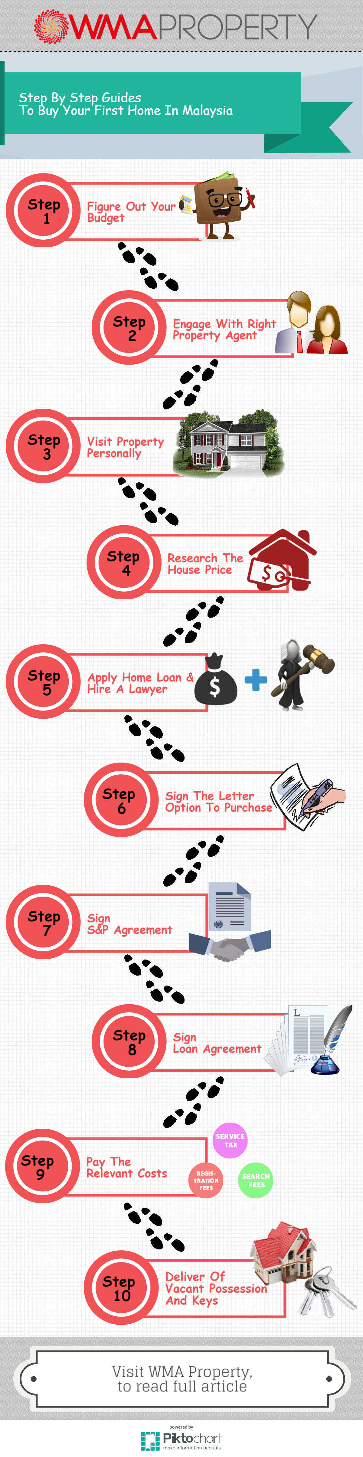 How To Buy First House Malaysia Howsto Co