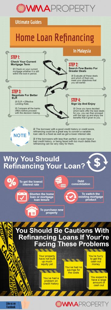 Ultimate Guides Home Refinancing In Malayisa